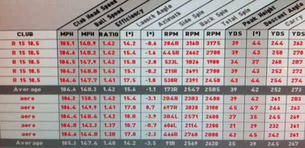 Foresight Sports GC2 shot data of R15 driver and AeroBurner driver
