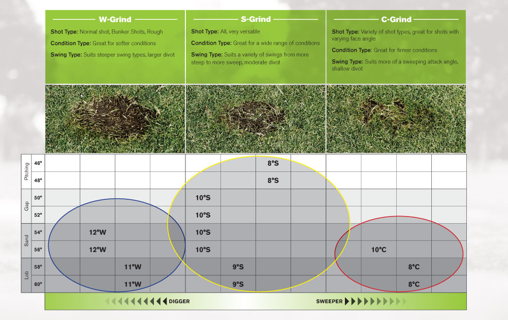 Different grinds suit certain swing types and conditions