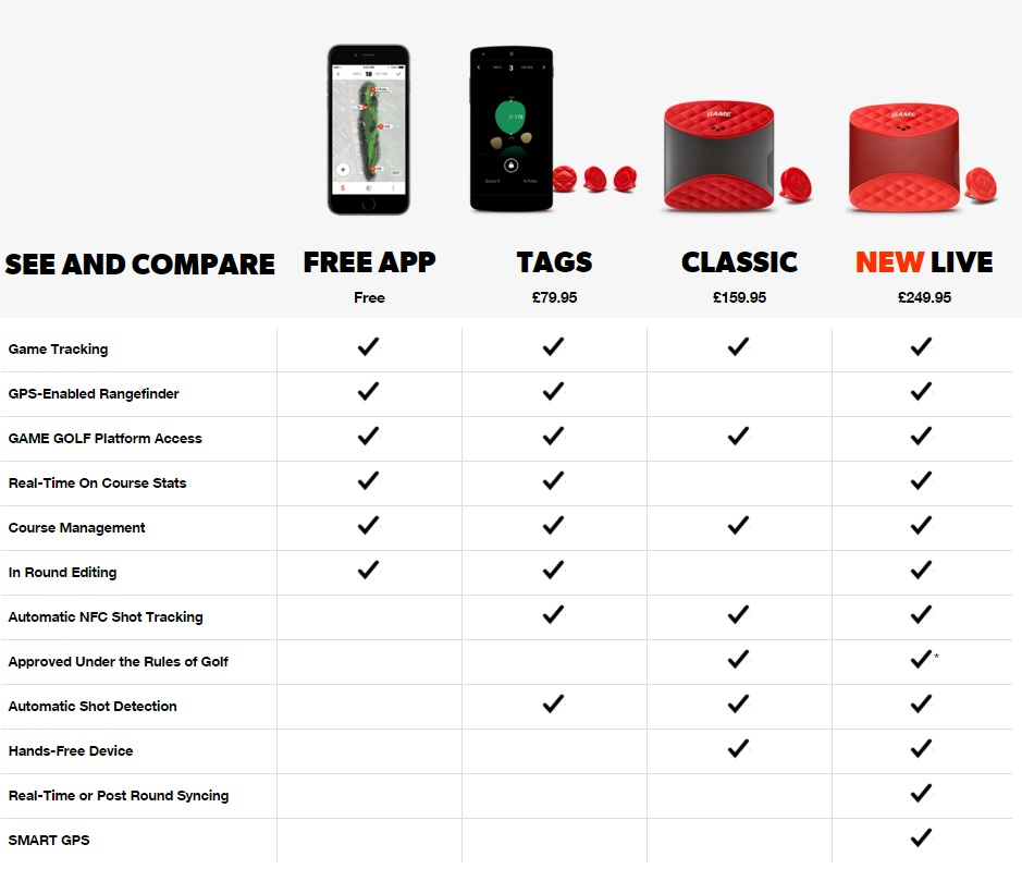 A look at what's now available when it comes to Game Golf Live