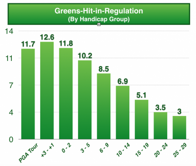 How many greens in regulation should you hit based on your handicap?