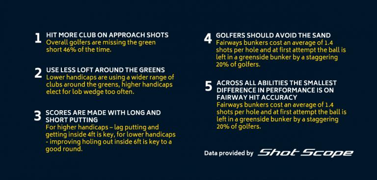 Shot Scope pass landmark figure of 100 million tracked golf shots