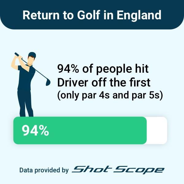 REVEALED: The AVERAGE SCORE for English golfers on Monday!