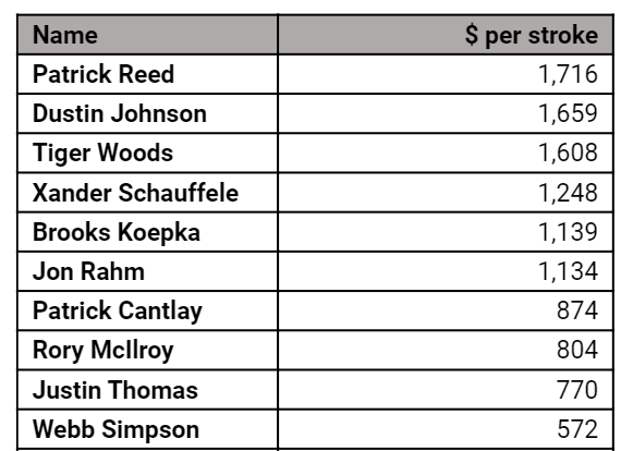 Patrick Reed has the most profitable swing at The Masters